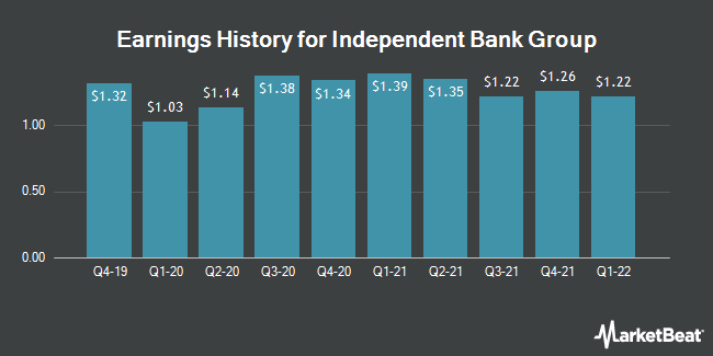 Earnings History for Independent Bank Group (NASDAQ:IBTX)