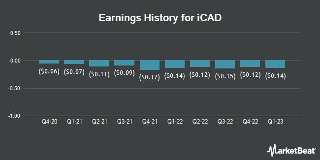 Earnings History for iCAD (NASDAQ:ICAD)
