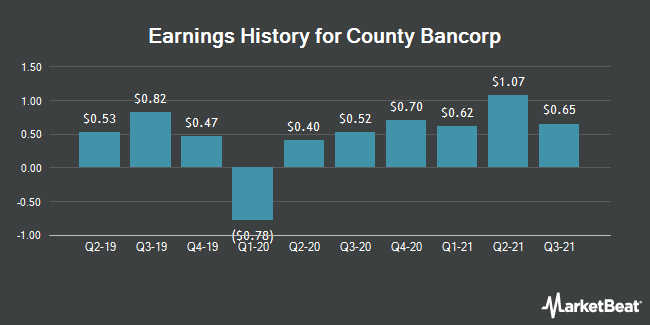 Earnings History for County Bancorp (NASDAQ:ICBK)