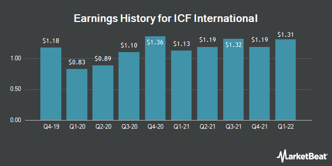 Earnings History for ICF International (NASDAQ:ICFI)