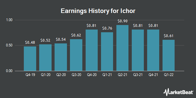 Earnings History for Ichor (NASDAQ:ICHR)