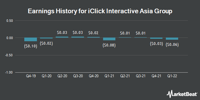 Earnings History for Iclick Interactive Asia Group (NASDAQ:ICLK)