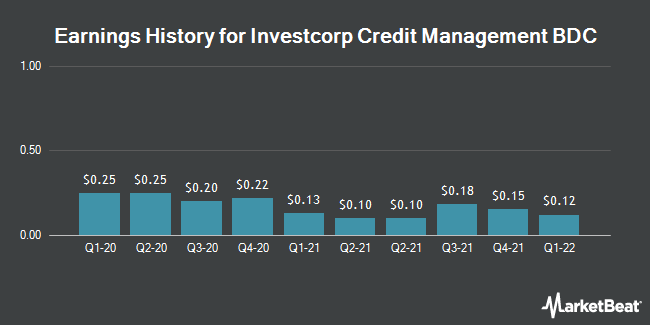 Earnings History for InvestcorpCreditManagementBDCInc   . (NASDAQ:ICMB)