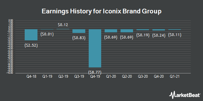 Earnings History for Iconix Brand Group (NASDAQ:ICON)