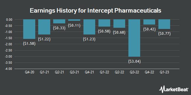 Earnings History for Intercept Pharmaceuticals (NASDAQ:ICPT)