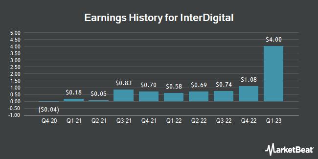 Earnings History for InterDigital Wireless (NASDAQ:IDCC)