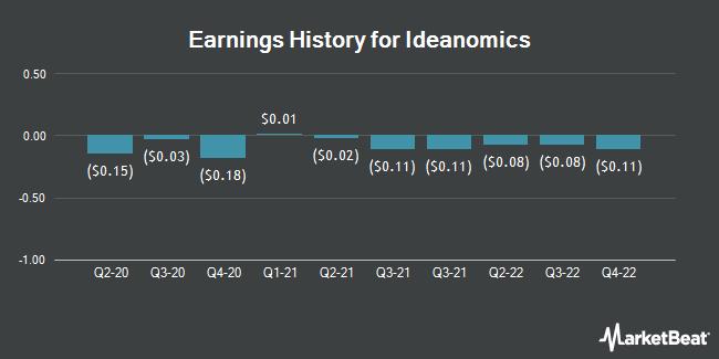 Earnings History for Ideanomics (NASDAQ:IDEX)