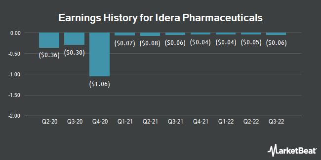 Earnings History for Idera Pharmaceuticals (NASDAQ:IDRA)
