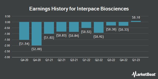 Earnings History for Interpace Diagnostics Group (NASDAQ:IDXG)