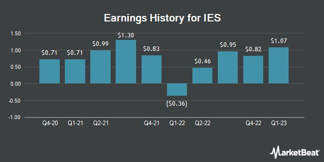 Earnings History for IES (NASDAQ:IESC)