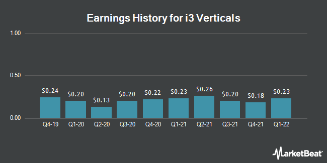 Earnings History for i3 Verticals (NASDAQ:IIIV)