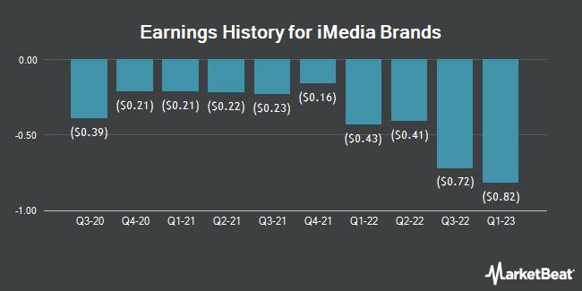 Earnings History for iMedia Brands (NASDAQ:IMBI)