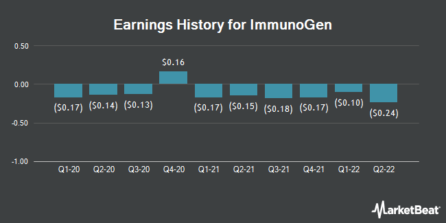 Earnings History for ImmunoGen (NASDAQ:IMGN)