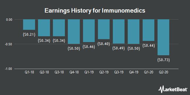 Earnings History for Immunomedics (NASDAQ:IMMU)