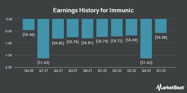 Earnings History for Immunic (NASDAQ:IMUX)