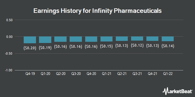Earnings History for Infinity Pharmaceuticals (NASDAQ:INFI)