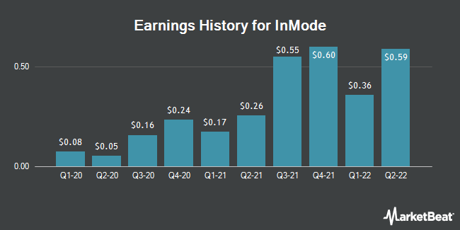 Earnings History for InMode (NASDAQ:INMD)