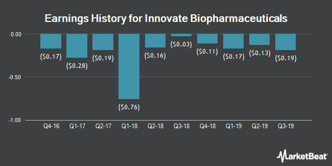 Earnings History for Innovate Biopharmaceuticals (NASDAQ:INNT)