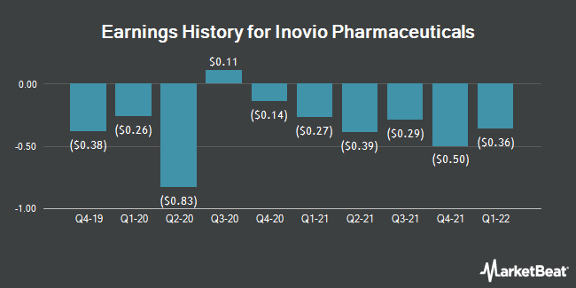 Earnings History for Inovio Pharmaceuticals (NASDAQ:INO)