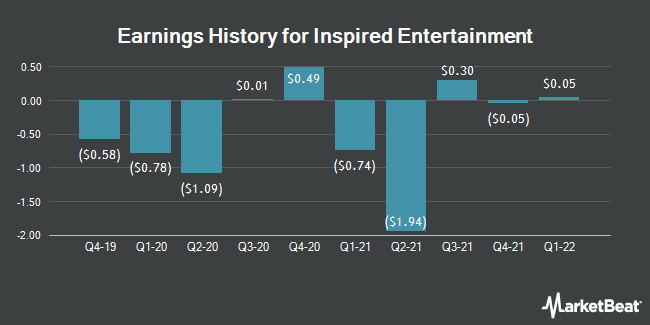 Earnings History for Inspired Entertainment (NASDAQ:INSE)