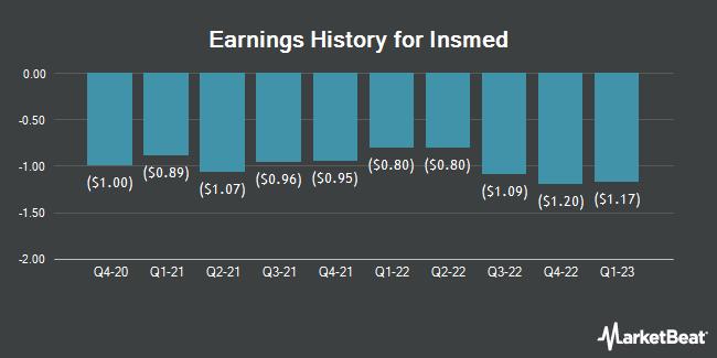 Earnings History for Insmed (NASDAQ:INSM)