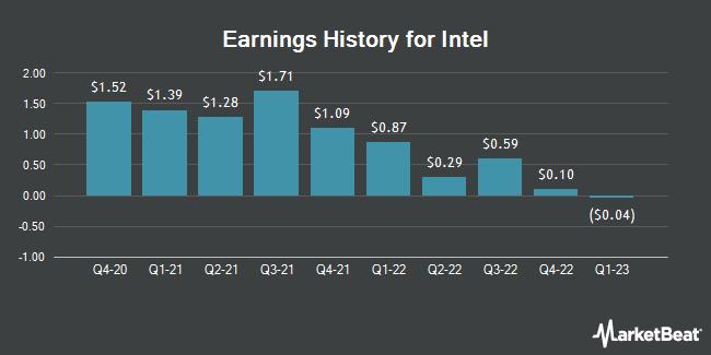 Earnings History for Intel (NASDAQ:INTC)