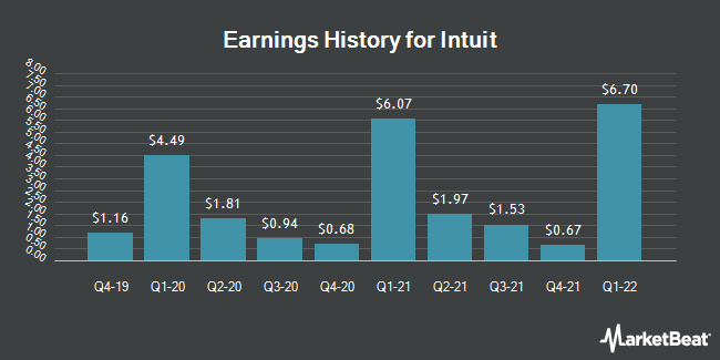 Earnings History for Intuit (NASDAQ:INTU)