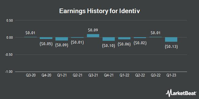Earnings History for Identiv (NASDAQ:INVE)
