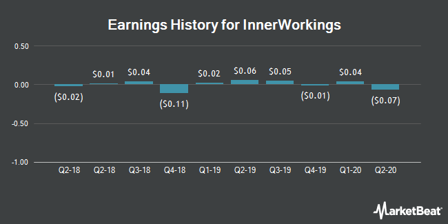 Earnings History for InnerWorkings (NASDAQ:INWK)