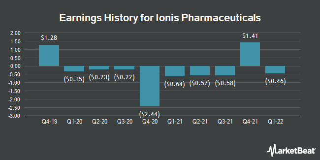 Earnings History for Ionis Pharmaceuticals (NASDAQ:IONS)