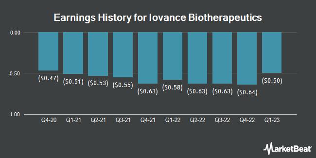 Earnings History for Iovance Biotherapeutics (NASDAQ:IOVA)