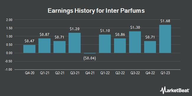 Earnings History for Inter Parfums (NASDAQ:IPAR)