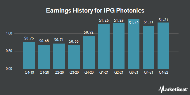 Earnings History for IPG Photonics (NASDAQ:IPGP)