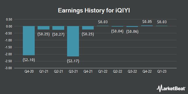 Earnings History for IQIYI (NASDAQ:IQ)