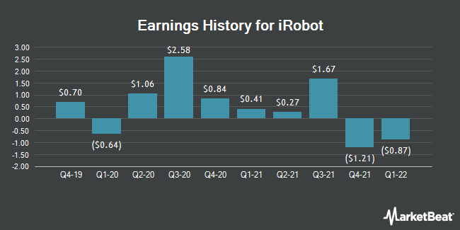 Earnings History for iRobot (NASDAQ:IRBT)