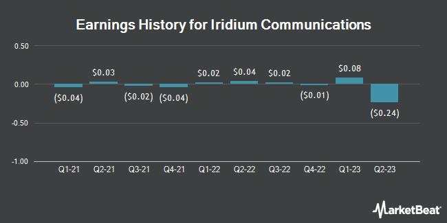 Earnings History for Iridium Communications (NASDAQ:IRDM)