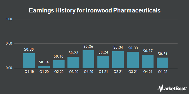Earnings History for Ironwood Pharmaceuticals (NASDAQ:IRWD)