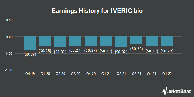Earnings History for IVERIC bio (NASDAQ:ISEE)