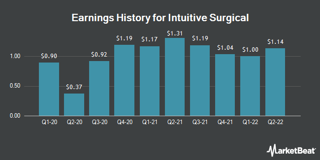 Earnings History for Intuitive Surgical (NASDAQ:ISRG)