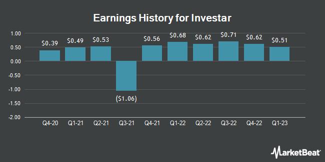 Earnings History for Investar (NASDAQ:ISTR)