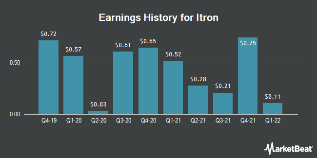 Earnings History for Itron (NASDAQ:ITRI)