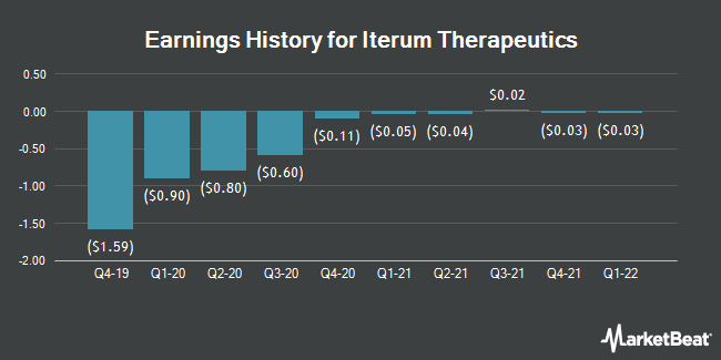 Earnings History for Iterum Therapeutics (NASDAQ:ITRM)