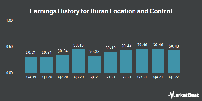 Earnings History for Ituran Location and Control Ltd. (US) (NASDAQ:ITRN)