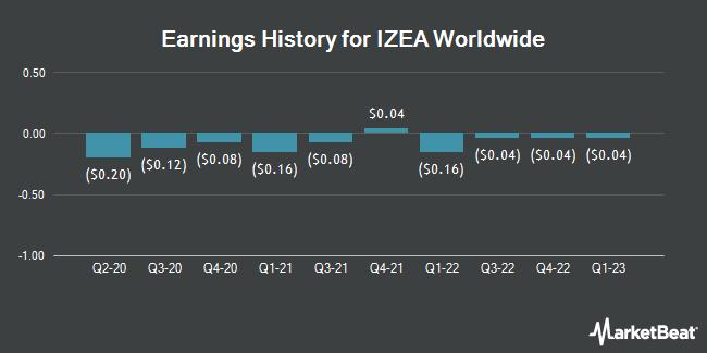 Earnings History for IZEA Worldwide (NASDAQ:IZEA)