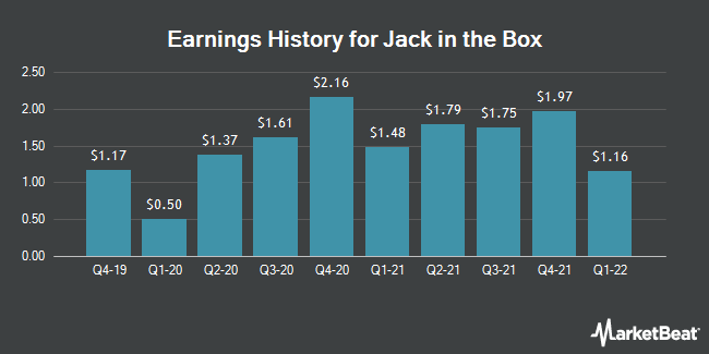 Earnings History for Jack in the Box (NASDAQ:JACK)