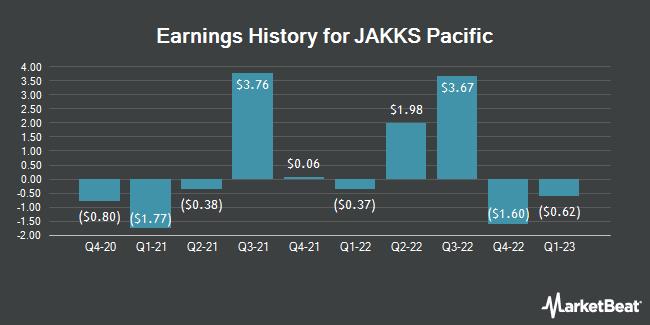 Earnings History for JAKKS Pacific (NASDAQ:JAKK)
