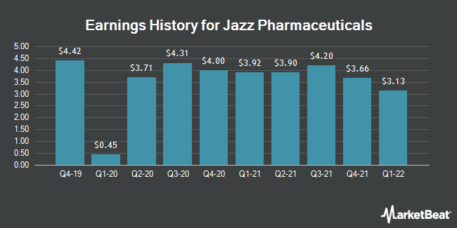 Earnings History for Jazz Pharmaceuticals (NASDAQ:JAZZ)