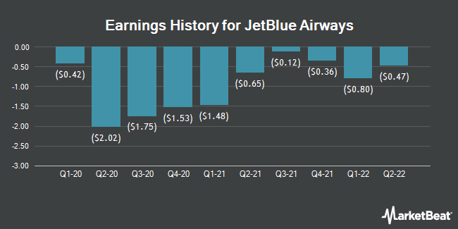 Earnings History for JetBlue Airways (NASDAQ:JBLU)