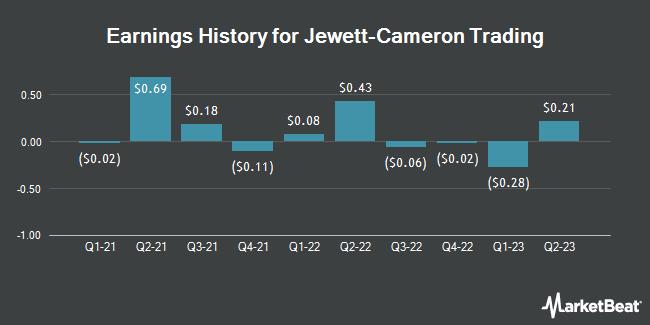 Earnings History for Jewett-Cameron Trading (NASDAQ:JCTCF)
