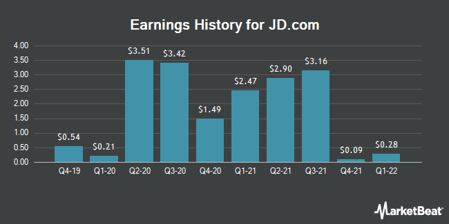 Earnings History for JD.com (NASDAQ:JD)